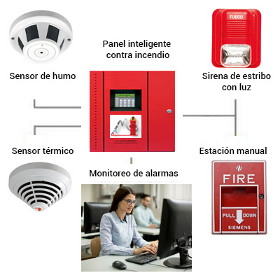 s deteccion monitoreo 400x400